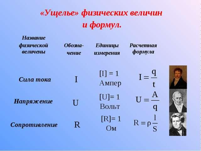 «Ущелье» физических величин и формул. Сила тока I [I] = 1 Ампер Напряжение Со...