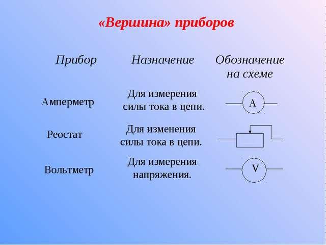 «Вершина» приборов Амперметр Реостат Вольтметр Для измерения силы тока в цепи...