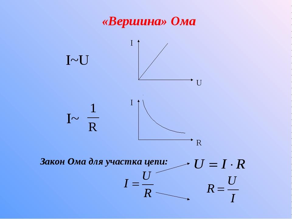 «Вершина» Ома I~U I~ Закон Ома для участка цепи: