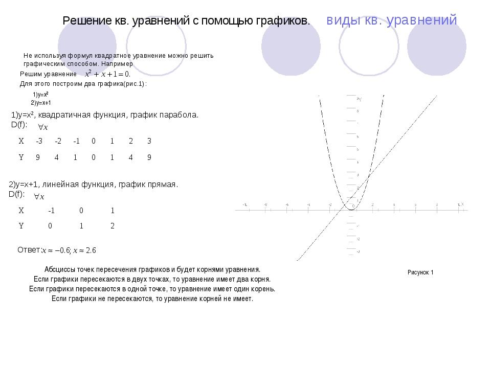 Решение кв. уравнений с помощью графиков. виды кв. уравнений Не используя ф...