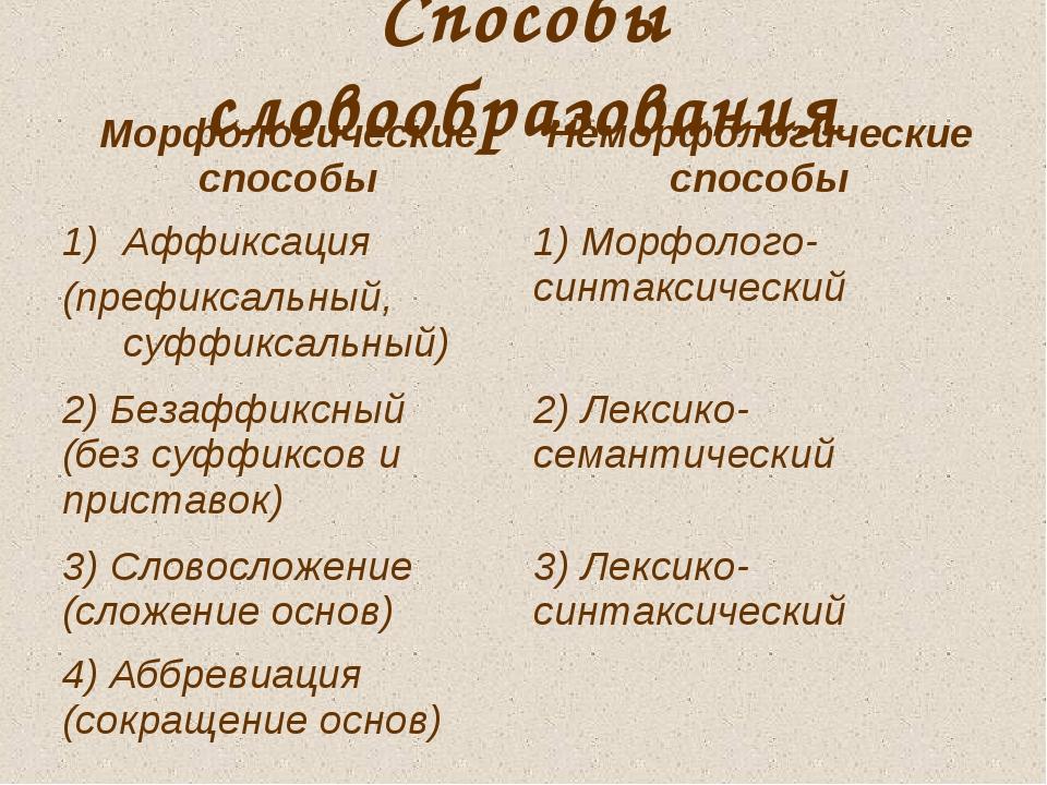 Способы словообразования Морфологические способыНеморфологические способы Аф...