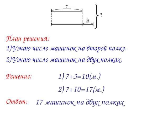 1) 7+3=10(м.) 2) 7+10=17(м.) План решения: 1) Узнаю число машинок на второй п...