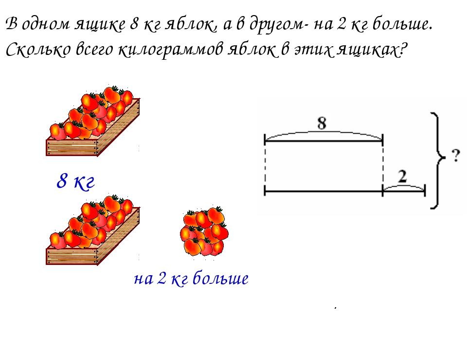 В одном ящике 8 кг яблок, а в другом- на 2 кг больше. Сколько всего килограмм...