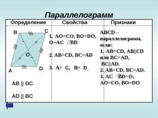 Параллелограмм Определение Свойства Признаки - - = = \\\ \\\ //// //// А В С