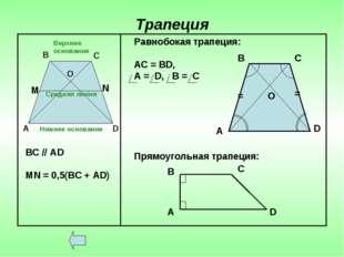 Трапеция Верхнее основание Нижнее основание Средняя линия А В С О D ВС // АD
