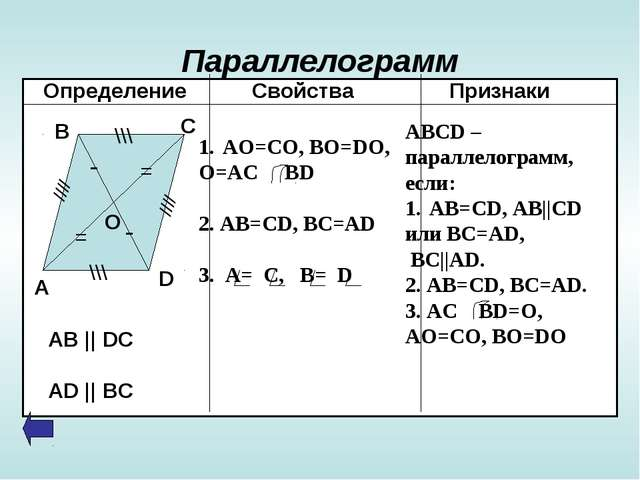 Параллелограмм Определение Свойства Признаки - - = = \\\ \\\ //// //// А В С...