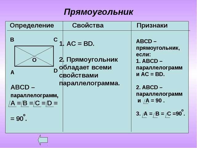 Прямоугольник Определение Свойства Признаки А В С О D ABCD – параллелограмм,...