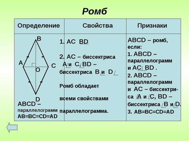 Ромб А В С D О - - - - АВСD – параллелограмм AB=BC=CD=AD АС ВD 2. AC – биссек...