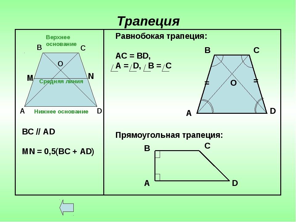 Трапеция Верхнее основание Нижнее основание Средняя линия А В С О D ВС // АD...