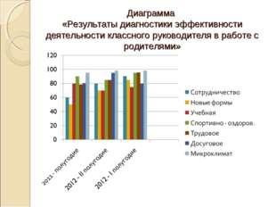 Диаграмма «Результаты диагностики эффективности деятельности классного руково