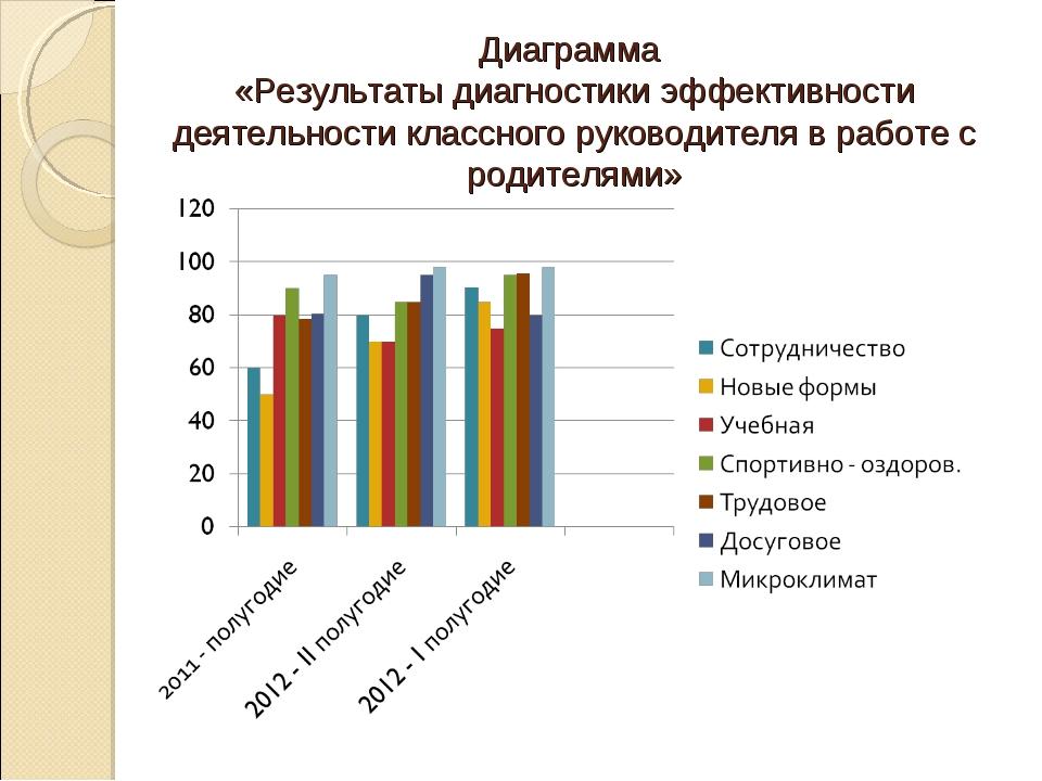 Диаграмма «Результаты диагностики эффективности деятельности классного руково...