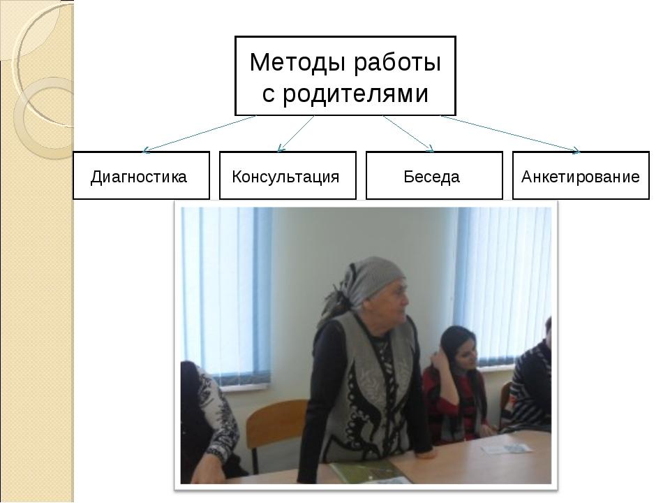 Методы работы с родителями Диагностика Консультация Беседа Анкетирование