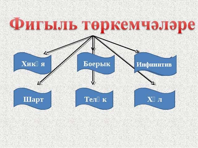 Хикәя Боерык Инфинитив Шарт Теләк Хәл