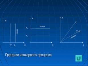 Графики изохорного процесса р V V1 V2 V V1 V2 T p T V1 V2>V1 изохора изохора