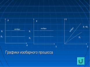 Графики изобарного процесса р V p T V T p1 p1 p2 p2 p2 p1