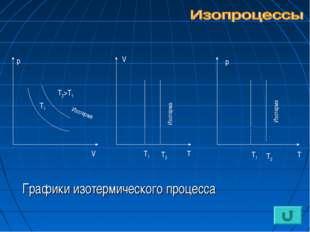 Графики изотермического процесса V р V Т Т1 Т2 Т1 Т2>Т1 р Т Т1 Т2 Изотерма И