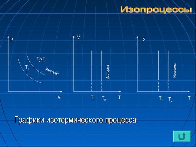 Графики изотермического процесса V р V Т Т1 Т2 Т1 Т2>Т1 р Т Т1 Т2 Изотерма И...