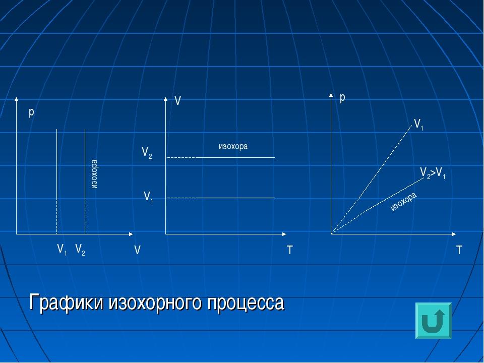 Графики изохорного процесса р V V1 V2 V V1 V2 T p T V1 V2>V1 изохора изохора...