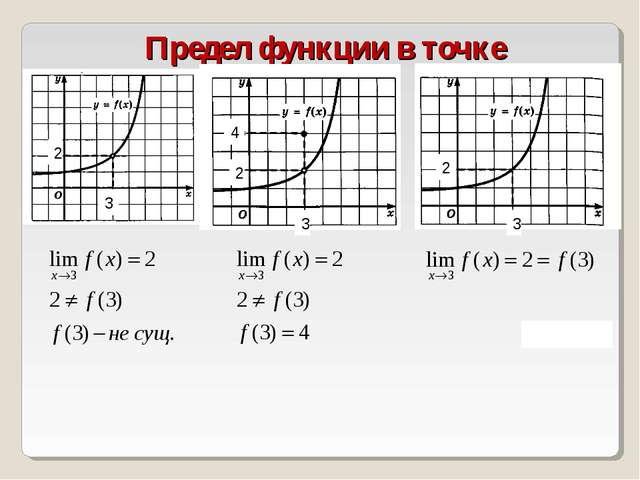 Предел функции в точке 3 2 3 3 2 3 4 2