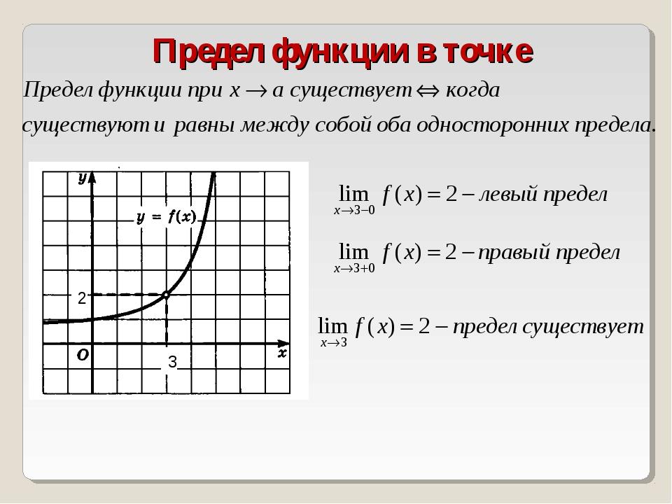 Предел функции в точке 3 2
