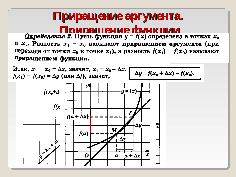 Приращение аргумента. Приращение функции х0 х0+Δх f(х0) f(х0+Δx)