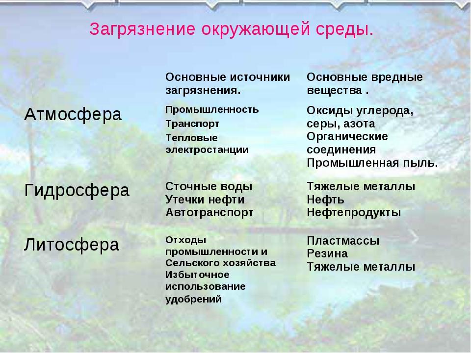 Загрязнение окружающей среды. Основные источники загрязнения.Основные вред...
