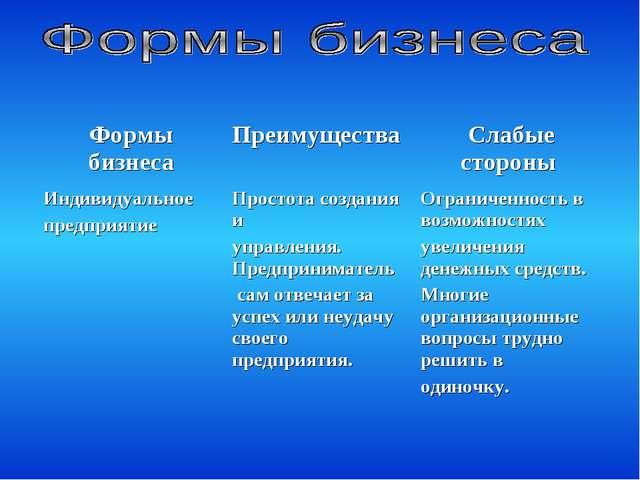 Формы бизнесаПреимущества Слабые стороны Индивидуальное предприятие Просто...