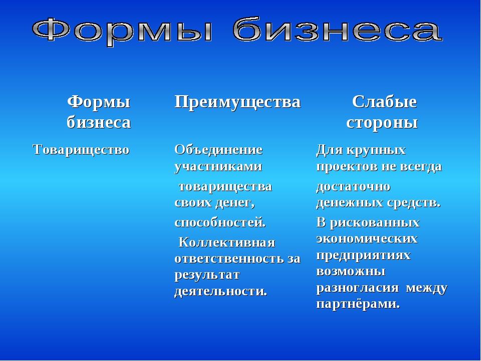 Формы бизнесаПреимущества Слабые стороны ТовариществоОбъединение участника...