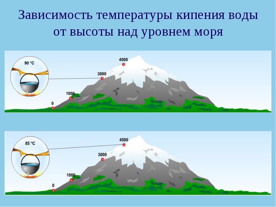 Зависимость температуры кипения воды от высоты над уровнем моря