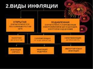 2.ВИДЫ ИНФЛЯЦИИ ОТКРЫТАЯ (ХАРАКТЕРИЗУЕТСЯ ПОСТОЯННЫМ РОСТОМ ЦЕН) ПОДАВЛЕННАЯ