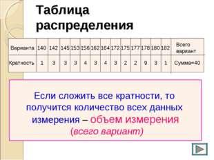 Таблица распределения 140 142 145 153 156 162 164 172 175 177 178 180 182 Вар