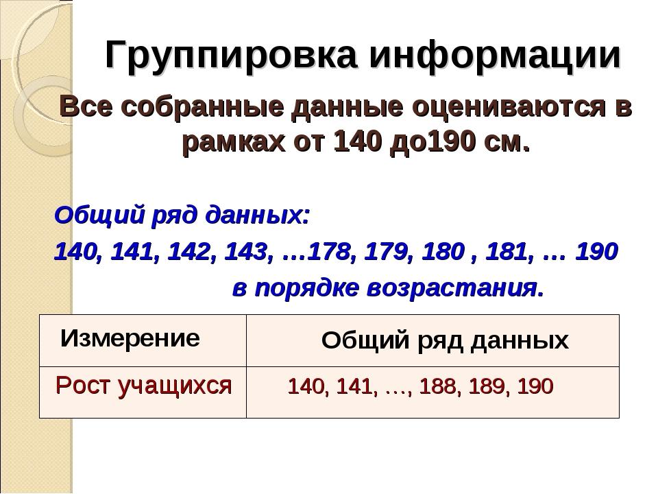 Группировка информации Все собранные данные оцениваются в рамках от 140 до190...