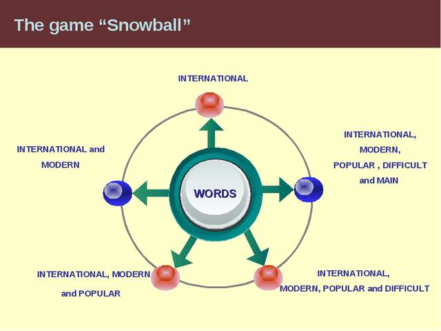 "The game ""Snowball"" WORDS INTERNATIONAL, MODERN, POPULAR and DIFFICULT INTERN..."