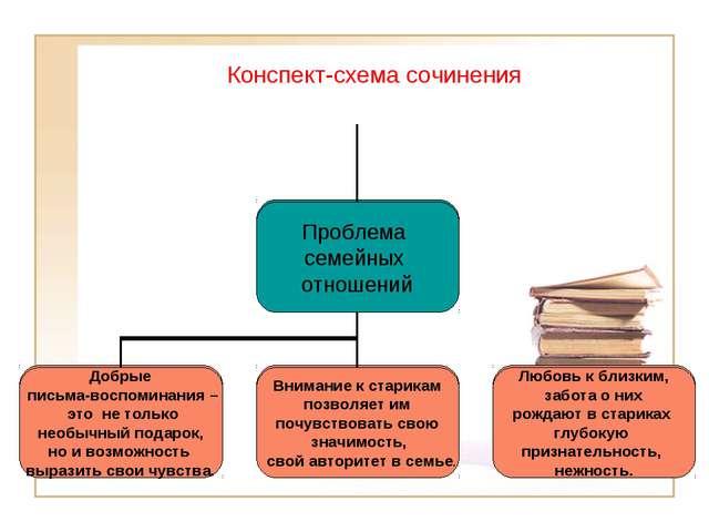 Конспект-схема сочинения