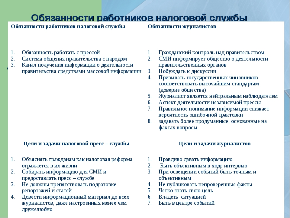 Обязанности работников налоговой службы Обязанности работников налоговой служ...