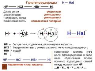 Галогеноводороды H Hal HF HCl HBr HI Длина связи Энергия связи Полярность свя