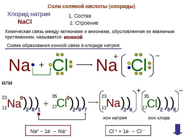 Соли соляной кислоты (хлориды) Хлорид натрия 1. Состав NaCl 2. Строение Химич...