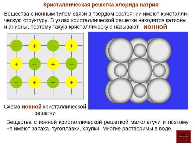 Кристаллическая решетка хлорида натрия Вещества с ионным типом связи в твердо...