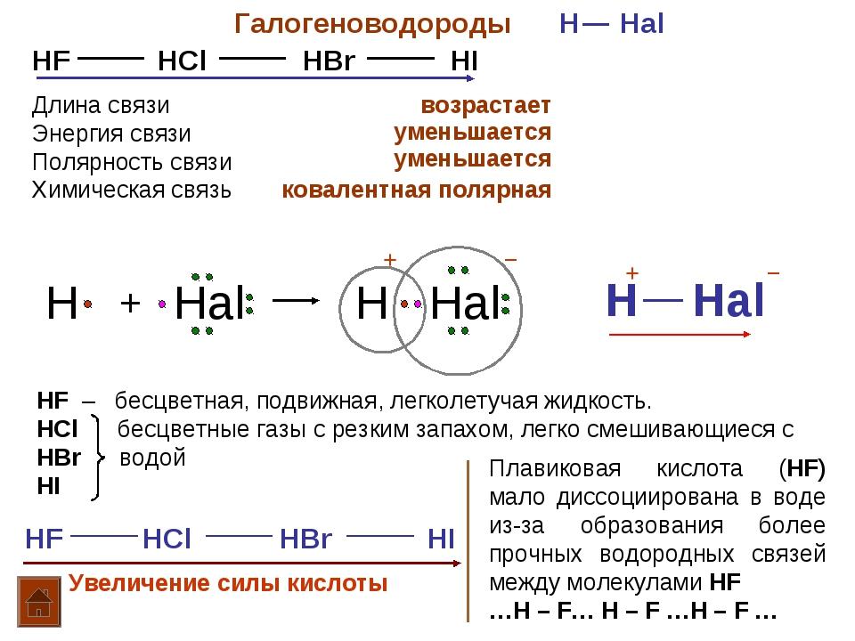 Галогеноводороды H Hal HF HCl HBr HI Длина связи Энергия связи Полярность свя...