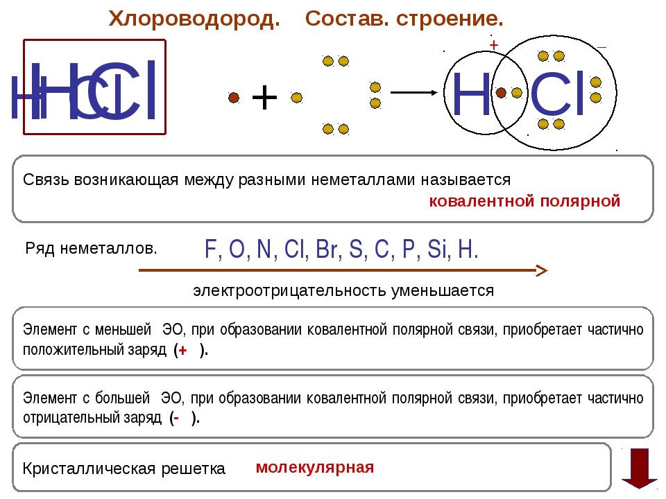 Хлороводород. Состав. строение. HCl H Cl + H Cl +δ ─ δ Элемент с большей ЭО,...
