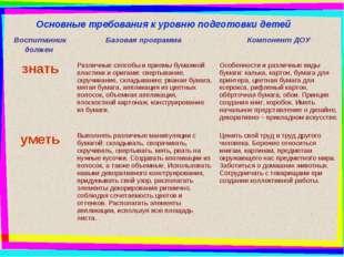 Основные требования к уровню подготовки детей Воспитанник должен Базовая пр