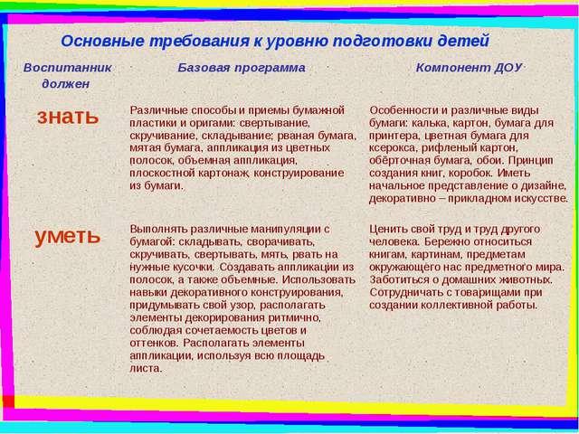 Основные требования к уровню подготовки детей Воспитанник должен Базовая пр...