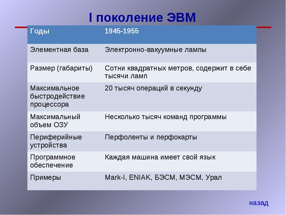 I поколение ЭВМ назад Годы 1945-1955 Элементная базаЭлектронно-вакуумные ла...