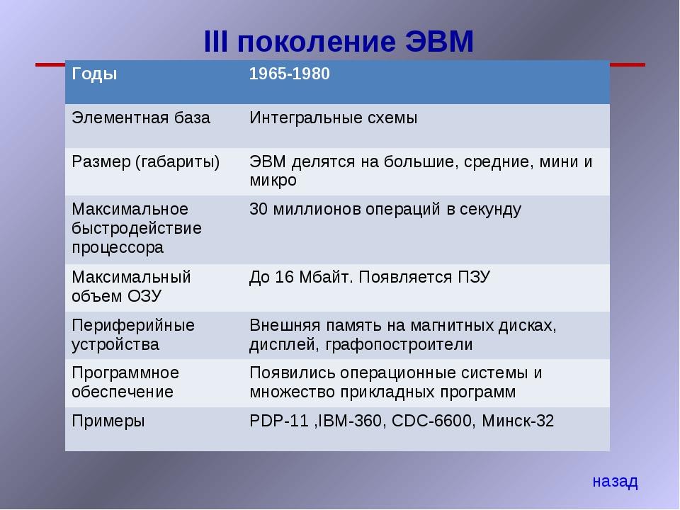 III поколение ЭВМ назад Годы 1965-1980 Элементная базаИнтегральные схемы Ра...