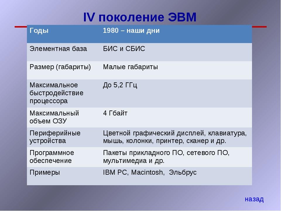 IV поколение ЭВМ назад Годы 1980 – наши дни Элементная базаБИС и СБИС Разме...