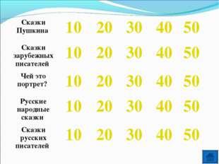 Сказки Пушкина 1020304050 Сказки зарубежных писателей 1020304050 Че