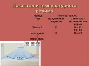Период годаТемпература, оС Полученный результатСанитарно-гигиеническая нор