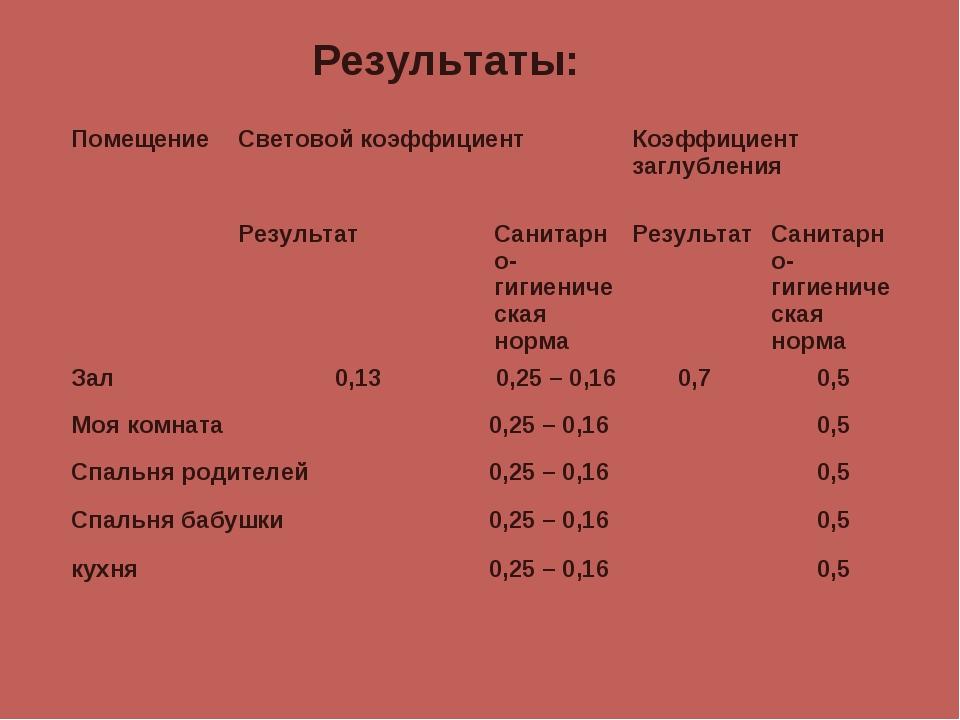 Результаты: ПомещениеСветовой коэффициентКоэффициент заглубления Результат...