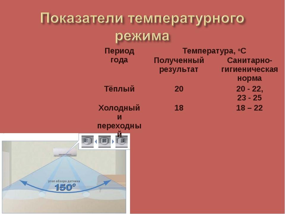 Период годаТемпература, оС Полученный результатСанитарно-гигиеническая нор...