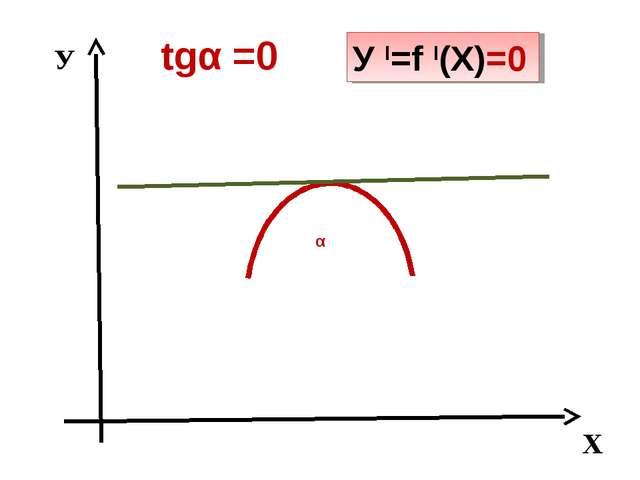 У Х α tgα =0 У I=f I(Х)=0